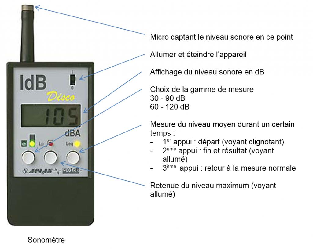 Quel appareil utilise-t-on pour mesurer le son